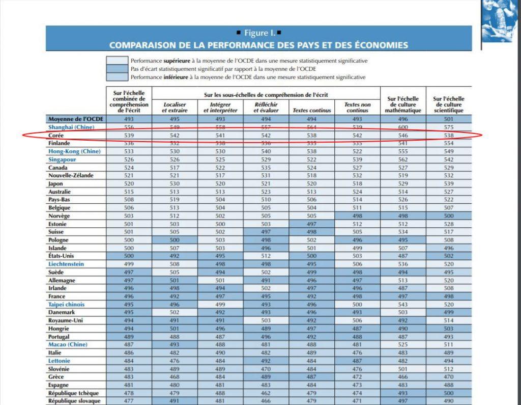 Education en Corée du Sud résultat PISA 2009